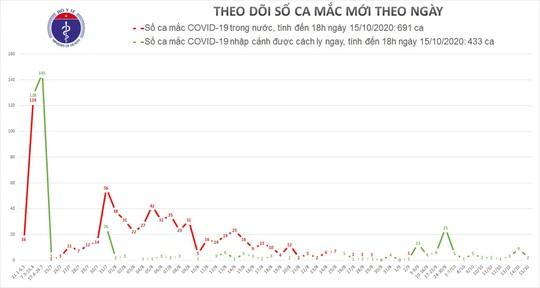 Thêm 2 ca mắc Covid-19 từ Mỹ về, Việt Nam có 1.124 ca bệnh - Ảnh 1.