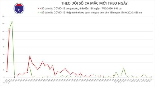 Thêm 2 ca mắc Covid-19 được cách ly tại TP HCM và Khánh Hoà - Ảnh 1.