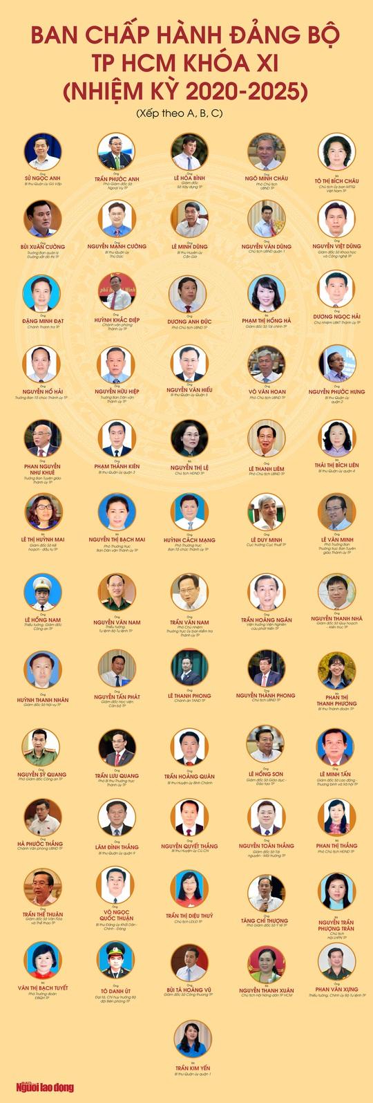 Chân dung 61 ủy viên Ban Chấp hành Đảng bộ TP HCM nhiệm kỳ 2020-2025 - Ảnh 1.