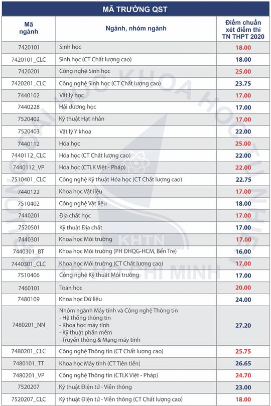 3 trường thành viên của ĐHQG TP HCM công bố điểm chuẩn - Ảnh 2.