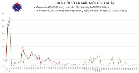 2 chuyên gia Ấn Độ mắc Covid-19, Việt Nam có 1.316 ca bệnh - Ảnh 1.