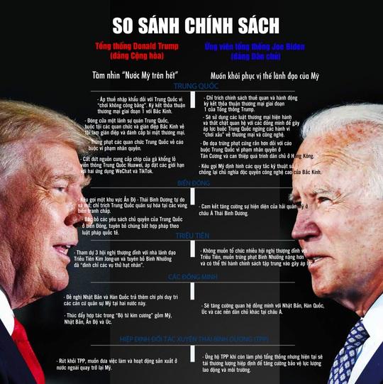 Bầu cử Mỹ: Quan tâm chính sách của nhà lãnh đạo tương lai - Ảnh 2.