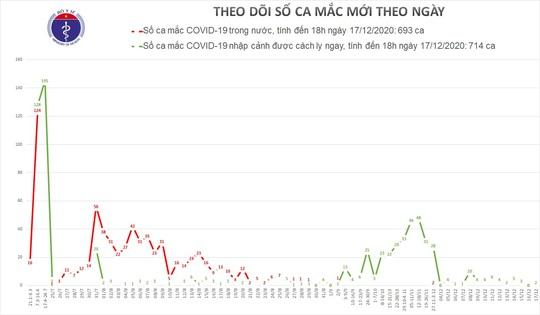 Phú Yên và Bạc Liêu ghi nhận 2 ca mắc Covid-19 - Ảnh 1.