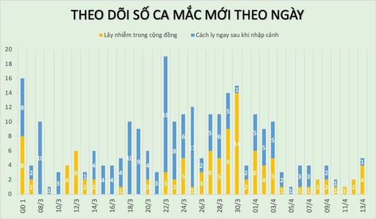 Thêm 3 ca mắc mới, Việt Nam có 265 bệnh nhân Covid-19 - Ảnh 3.