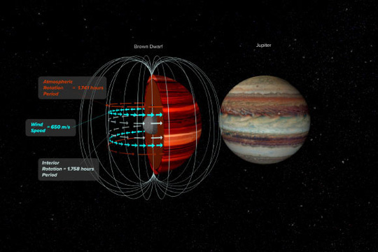 Kinh ngạc ngôi sao siêu bão tố nặng gấp 12.700 lần trái đất - Ảnh 1.