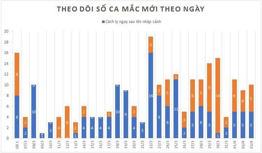 Quán bar Buddha thêm 2 ca mắc mới, Việt Nam có 237 bệnh nhân Covid-19 - Ảnh 3.