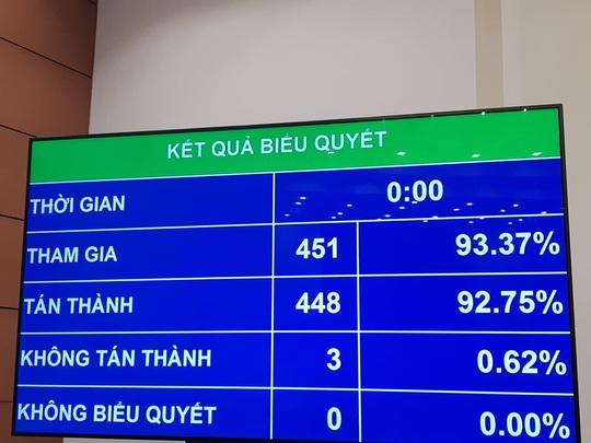 Thông qua Nghị quyết phê chuẩn miễn nhiệm chức vụ Phó Thủ tướng đối với ông Vương Đình Huệ - Ảnh 1.