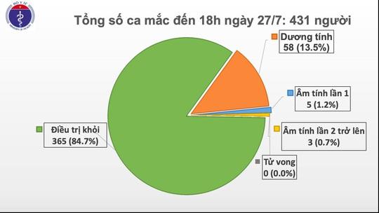 NÓNG: Thêm 11 ca mắc Covid-19 là nhân viên, bệnh nhân Bệnh viện Đà Nẵng - Ảnh 3.