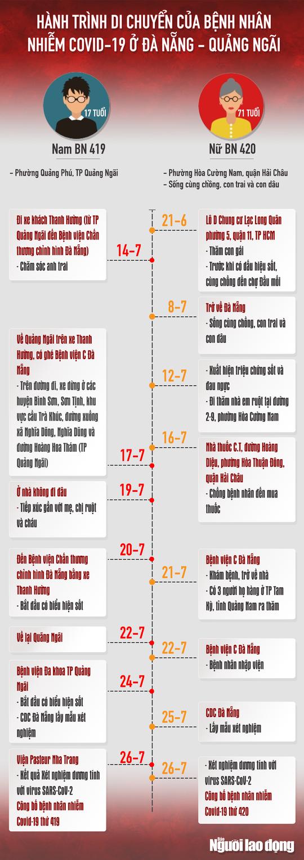 [Infographic] Hai ca nhiễm Covid-19 gồm 416 và 418 đã đi những đâu? - Ảnh 2.