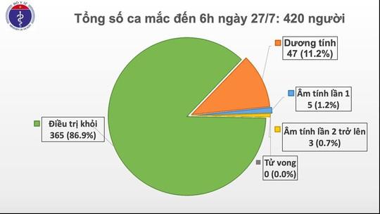 Không có ca mắc mới Covid-19, hai bệnh nhân tại Đà Nẵng vẫn tiên lượng nặng - Ảnh 1.