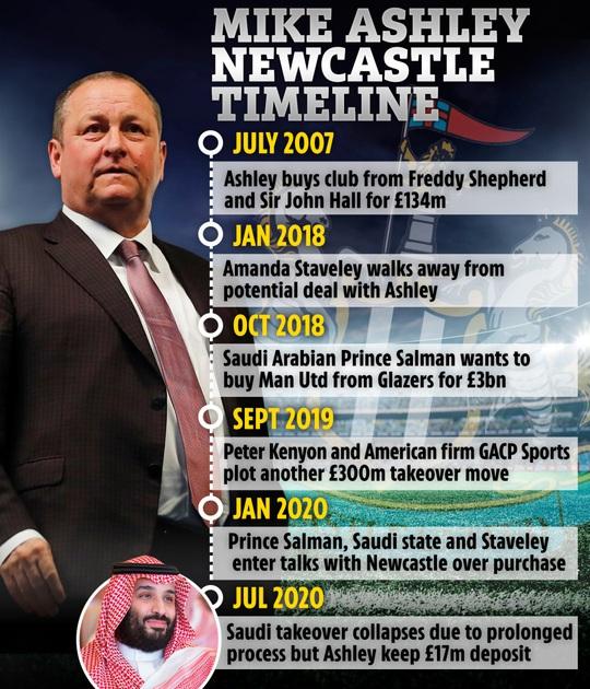 Tỉ phú Singapore mua Newcastle, mơ khuynh đảo sân cỏ Ngoại hạng - Ảnh 6.