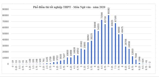 Kết quả tốt nghiệp THPT 2020: Thí sinh sợ nhất môn tiếng Anh - Ảnh 2.