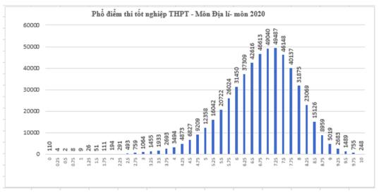 Kết quả tốt nghiệp THPT 2020: Thí sinh sợ nhất môn tiếng Anh - Ảnh 7.