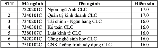 Trường ĐH Mở, ĐH Giao thông Vận tải TP HCM công bố điểm sàn xét tuyển - Ảnh 2.
