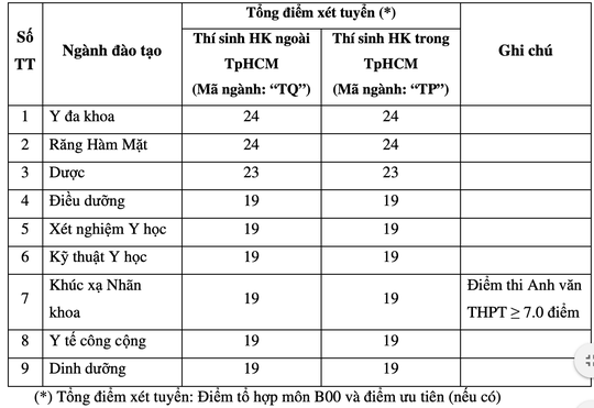 Trường ĐH Luật TP HCM, ĐH Y khoa Phạm Ngọc Thạch công bố điểm sàn - Ảnh 2.