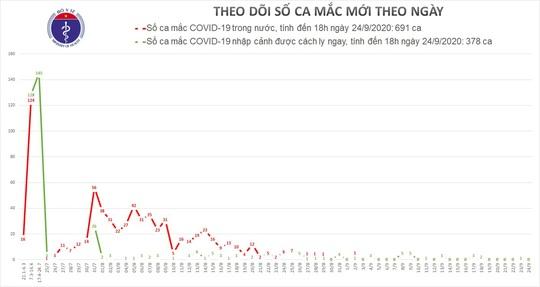 Gần 1.000 bệnh nhân Covid-19 đã được chữa khỏi - Ảnh 1.