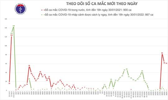 Thêm 28 ca mắc Covid-19 tại TP HCM, Hà Nội, Gia Lai, Hải Dương, Quảng Ninh - Ảnh 1.