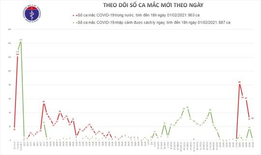 Thêm 31 ca Covid-19 ở Hà Nội và 6 địa phương khác - Ảnh 1.