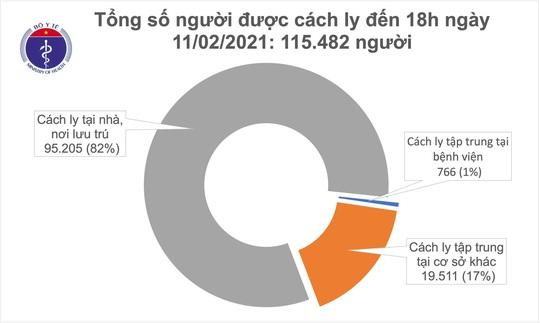 Chiều 30 Tết, thêm 31 ca mắc Covid-19 mới trong cộng đồng - Ảnh 2.