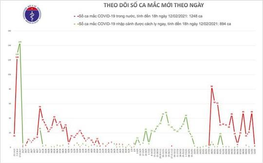 Chiều mùng 1 Tết, thêm 2 ca mắc Covid-19 ở Hà Nội và Bắc Ninh - Ảnh 2.