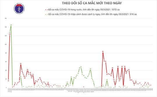 Lái xe, sinh viên người Hải Dương sẽ xét nghiệm gộp mẫu, Việt Nam sắp thử nghiệm vắc-xin Covid-19 thứ 2 - Ảnh 1.