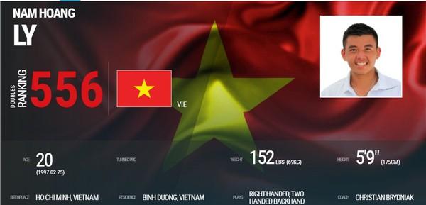 Lý Hoàng Nam lên hạng tốt nhất sự nghiệp - 559 ATP