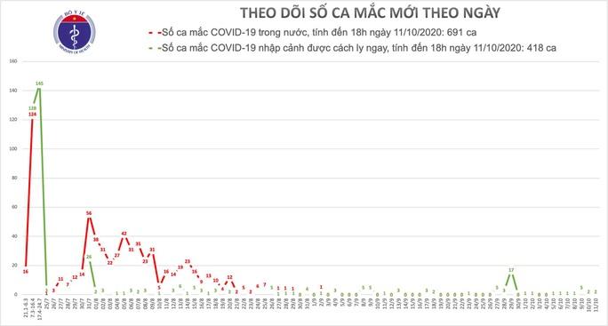 Thêm 2 ca mắc Covid-19, Việt Nam có 1.109 ca bệnh - Ảnh 1.