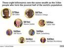 8 tỉ phú giàu bằng nửa số dân nghèo nhất thế giới