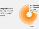 87% phụ nữ Việt Nam bị quấy rối tình dục?