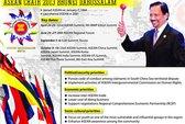 ASEAN năm 2013 vẫn ưu tiên biển Đông