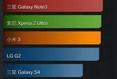 Vivo XShot vượt mọi đối thủ Android trên AnTuTu