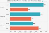 iPhone 7 Plus cháy hàng: Thực tế hay chiêu trò?
