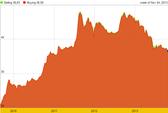 Giá vàng thấp nhất kể từ tháng 2-2011