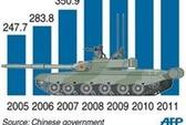 Trung Quốc lại tăng ngân sách quốc phòng
