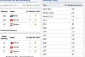 Bảng xếp hạng FIFA: VN đứng đầu Đông Nam Á!