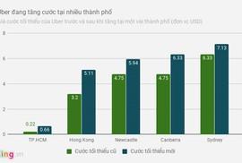 Uber tăng giá cước tại nhiều thành phố trên thế giới