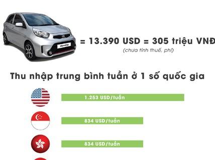 Người Việt phải 'cày' bao lâu để mua được ô tô