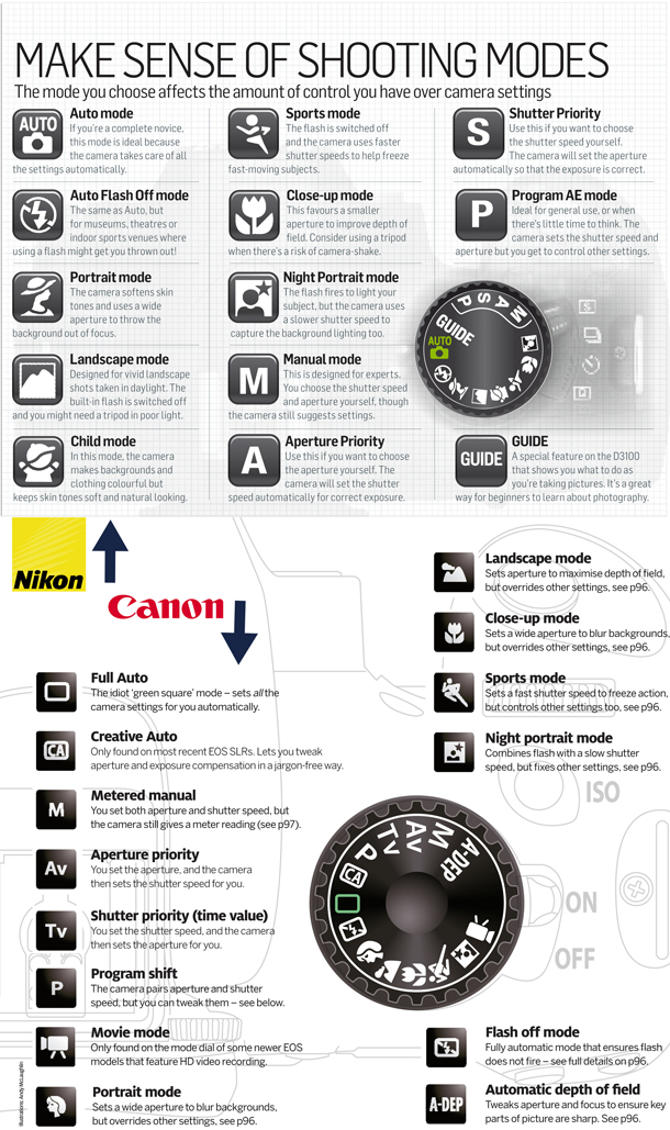 13-Canon_vs_Nikon_shooting_modes_cheat_sheet.