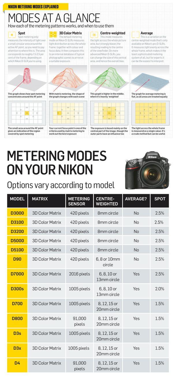 10-aNikon_DSLRs_metering_modes.