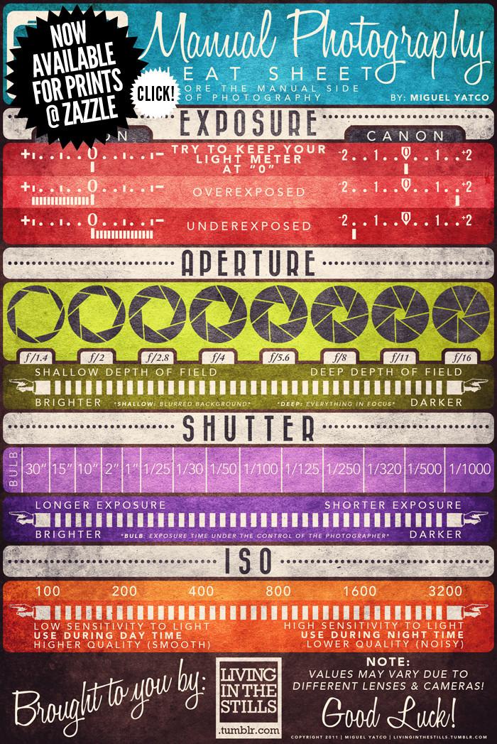 9-Manual Photography Cheatsheet.