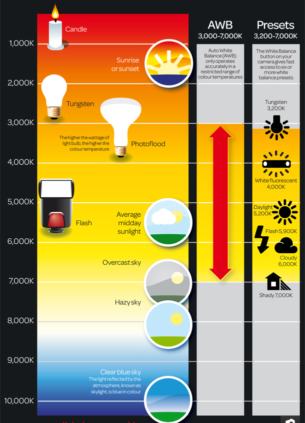 1-Free_colour_temperature_scale_photography_cheat_sheet.