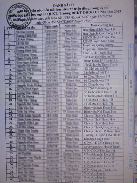Danh sách các học viên đóng tiền chống trượt đầu vào cao học toàn cán bộ cấp sở, huyện của tỉnh Thanh Hóa
