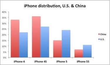 Số liệu nghiên cứu từ Kantar WorldPanel cho thấy người dùng tại Trung Quốc và Mỹ cho thấy các mẫu iPhone thế hệ trước vẫn chiếm đa số vì có giá tốt.