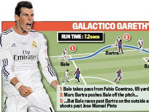 Sơ đồ vẽ lại pha bứt tốc độ của Bale trước khi anh ghi bàn quyết định cho Real Madrid Ảnh: DAILY MAIL