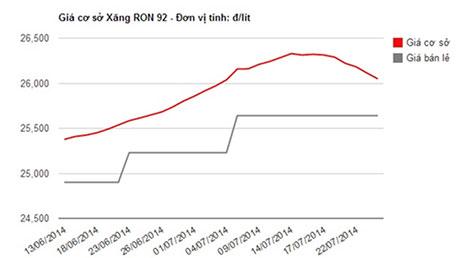 Diễn biến giá cơ sở và giá bán lẻ xăng A92 Nguồn: Hiệp hội Xăng dầu VN - Đồ họa: V.Cường