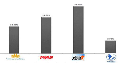 Tỉ lệ chậm chuyến bay của các hãng trong tháng 7 - 2014