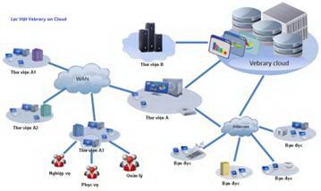 Mô hình thư viện trên điện toán đám mây