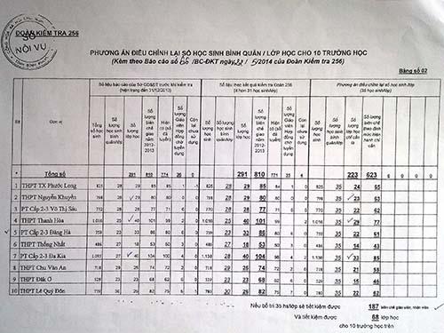 Biểu phân tích của Sở Nội vụ tỉnh Bình Phước khẳng định chỉ với 10 trường trong danh sách, Sở GD-ĐT tỉnh đã lãng phí 187 biên chế và 68 lớp học