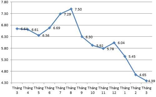 Diễn biến CPI so cùng tháng năm trước trong 12 tháng qua - Nguồn: Tổng cục Thống kê.