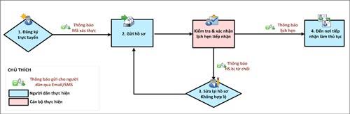 Quy trình đổi giấy phép lái xe qua mạng